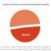 Gender Perception Montenegro