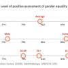 Gender Perception Uruguay