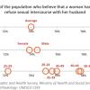 Gender Perception Namibia