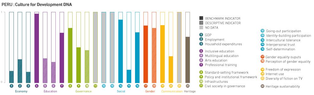 Peru Diversity Of Cultural Expressions