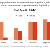 Gender Equality Outputs Colombia