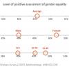 Gender Perception_Burkina