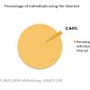 Internet Burkina