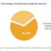 Internet Access Montenegro