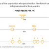 Perception_Freedom Burkina