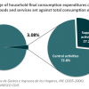 Household expenditures Uruguay