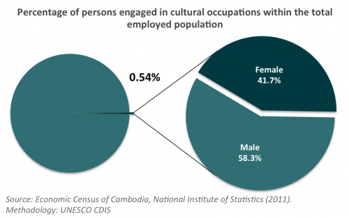 Cambodia | Diversity of Cultural Expressions