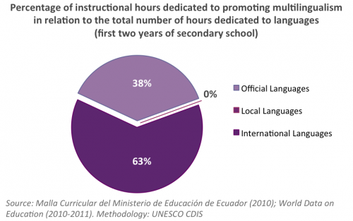 ... as the promotion of multiple Ecuadorian identities through education  may also contribute to the protection of intangible cultural heritage 91567fcf441