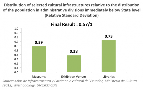 ... and 21% of Libraries. The distribution of cultural infrastructures is a  crucial and common challenge among all countries that have implemented the  CDIS 98deb7ac3b6