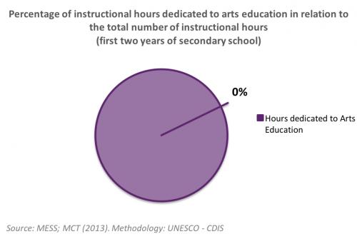 Arts Education: Burkina