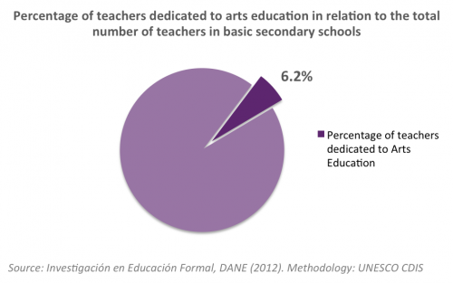 Arts Education Colombia