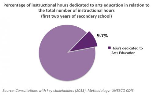 Arts Education Uruguay