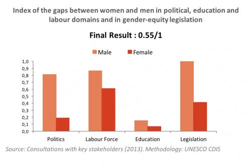 Gender Equality_Burkina