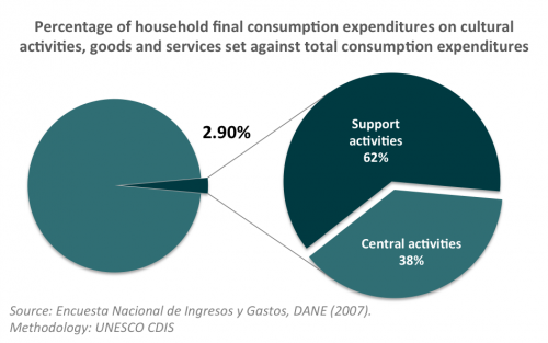 Household expenditures Colombia