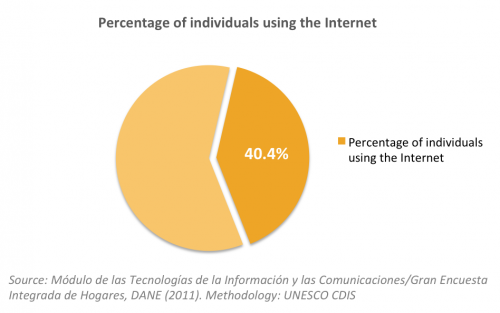 Internet Colombia