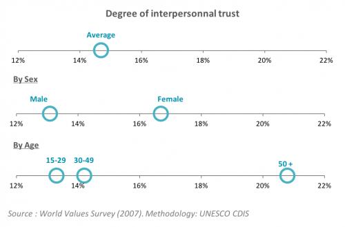 Interpersonal Trust_Burkina