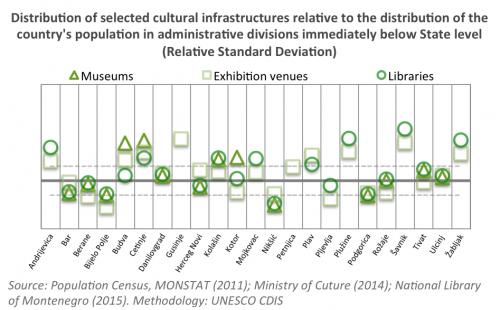 Infrastructure Montenegro