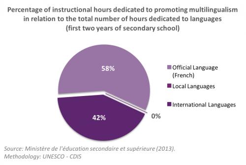 Multilingualism_Burkina