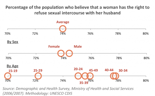 Gender Perception Namibia