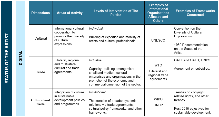 Impact Of Articles 16 And 21 Diversity Of Cultural Expressions