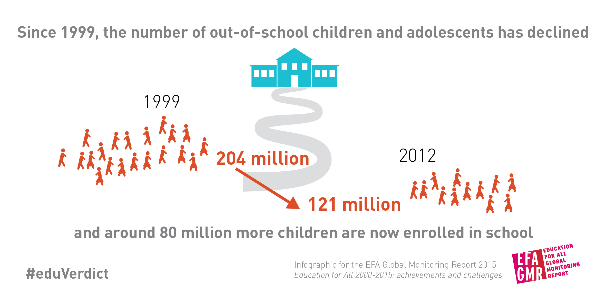 Education for All 2000-2015: Achievements and Challenges | Global ...