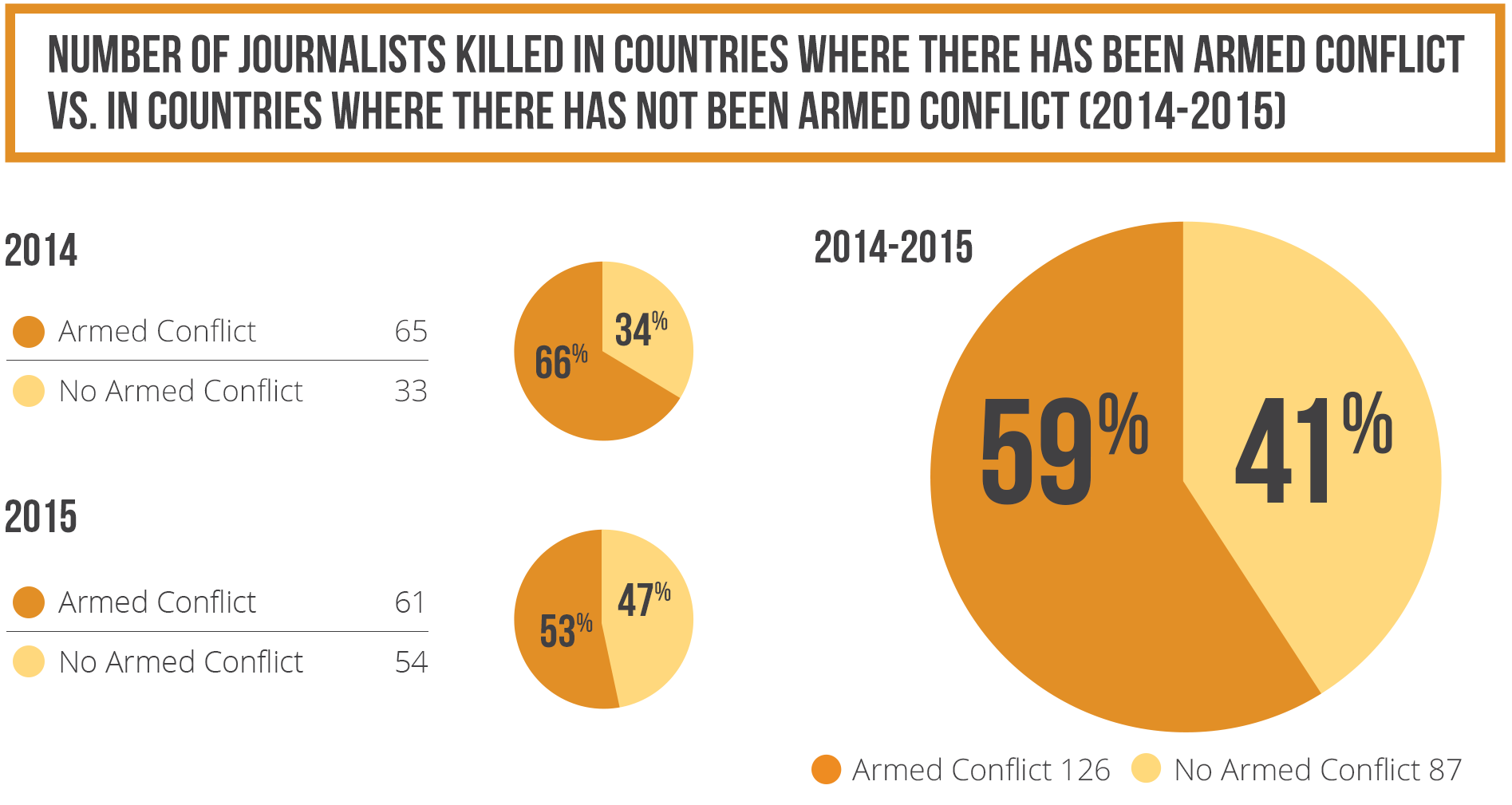 Number of journalists killed in countries where there has been armed conflict vs. in countries where there has not been armed conflict 2014-2015