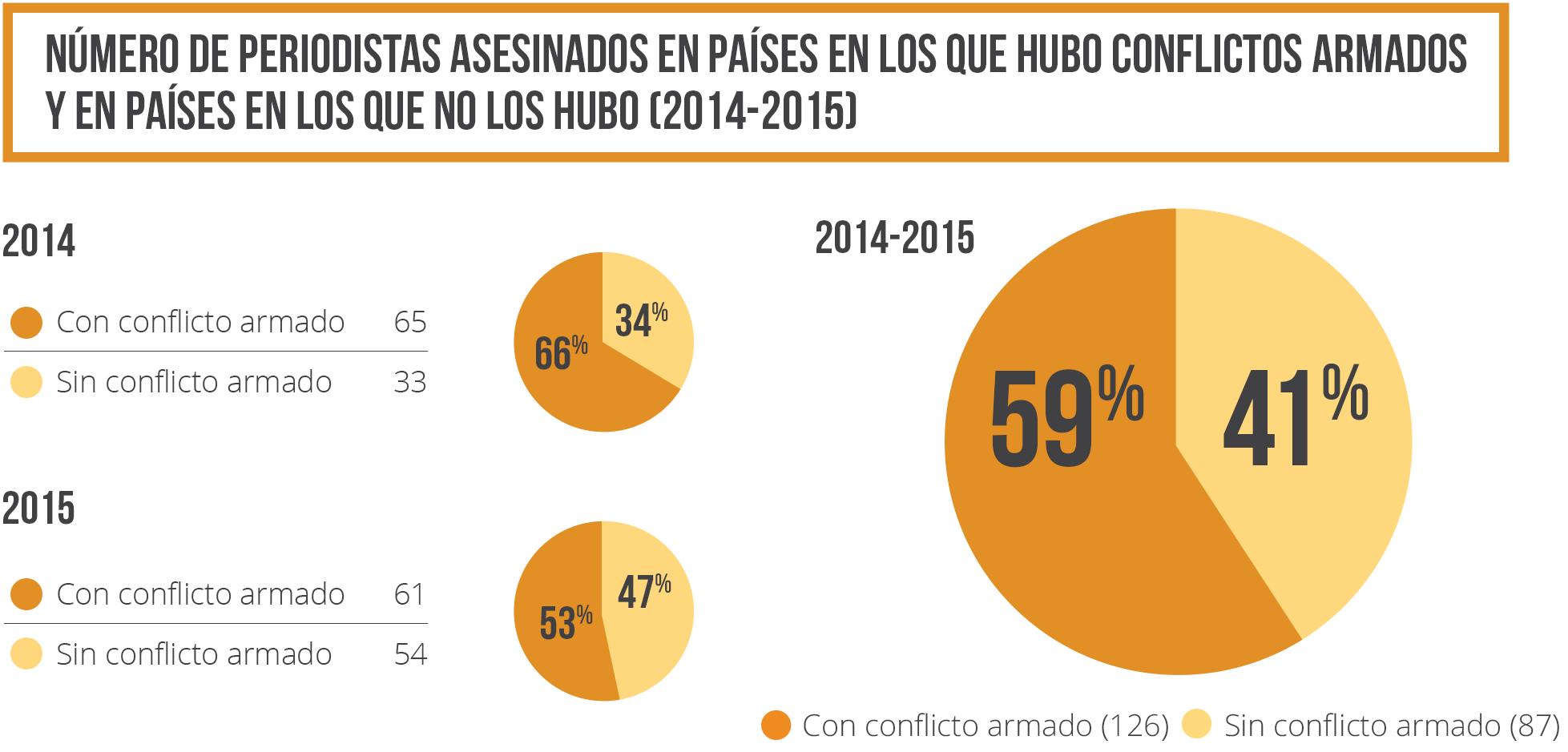 Número de periodistas asesinados en países en los que hubo conflictos armados y en países en los que no los hubo 2014-2015