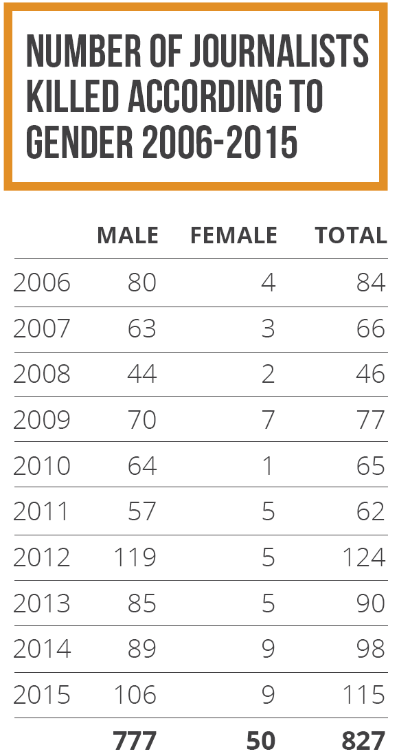 Number of journalists killed according to gender 2006-2015