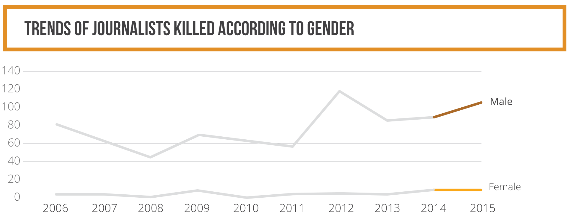 Trends of journalists killed according to gender