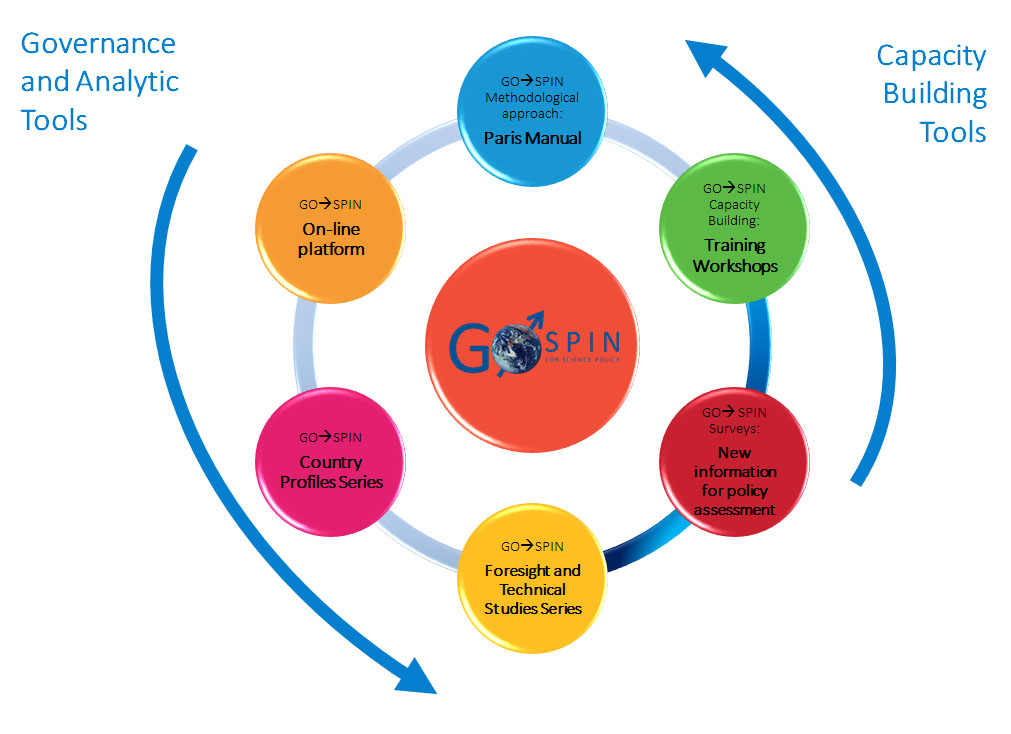 GO-SPIN: 6 Dimensions of the Programme