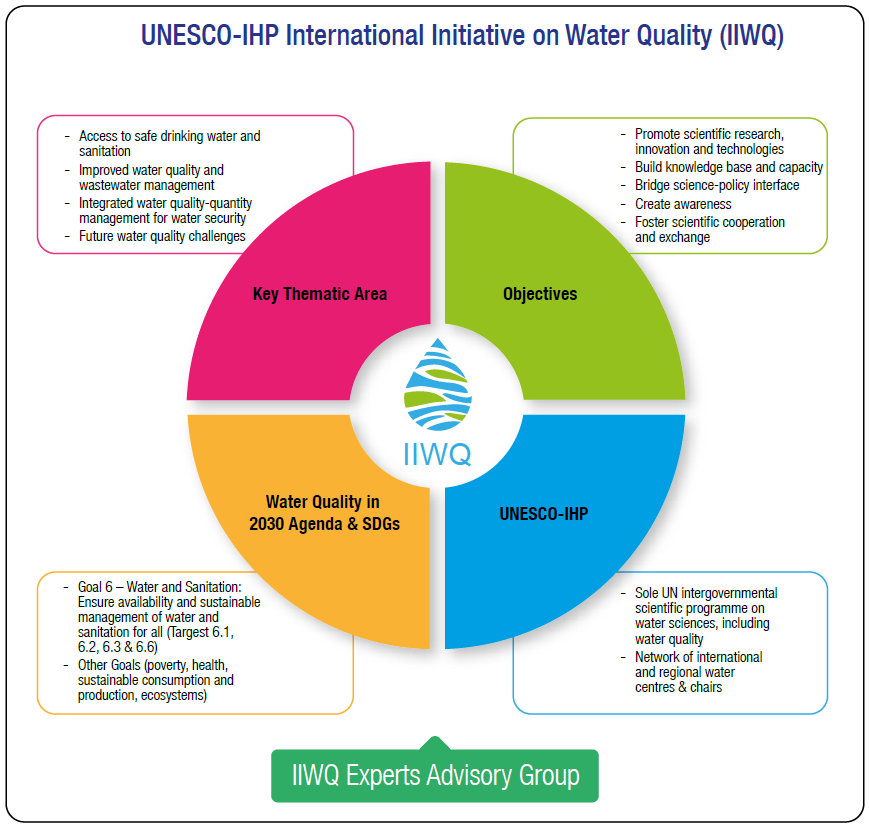 IIWQ Experts Advisory Group