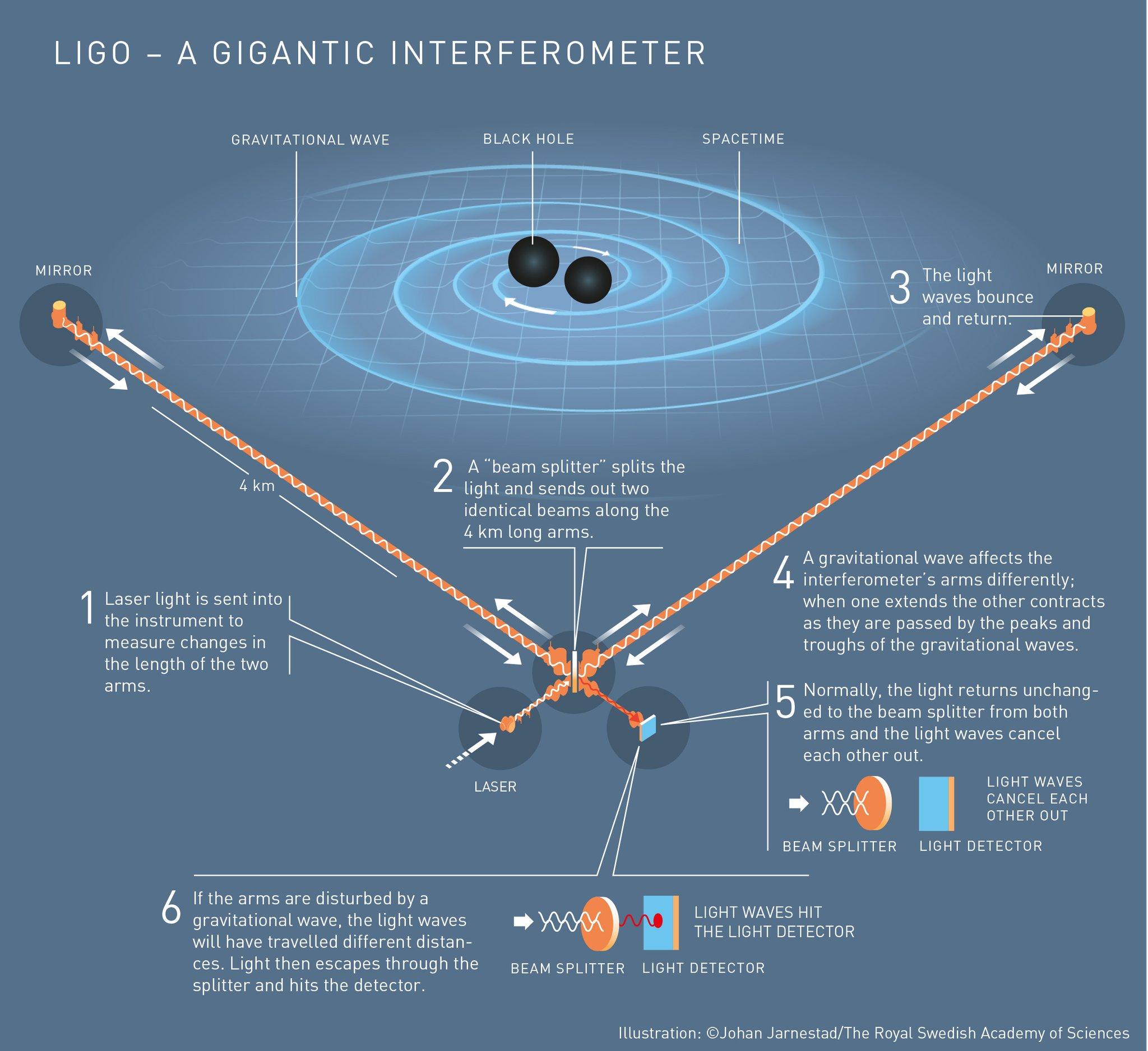LIGO Laser Interferometer Gravitational-Wave Observatory © Johan Jarnestad / The Royal Swedish Academy of Sciences