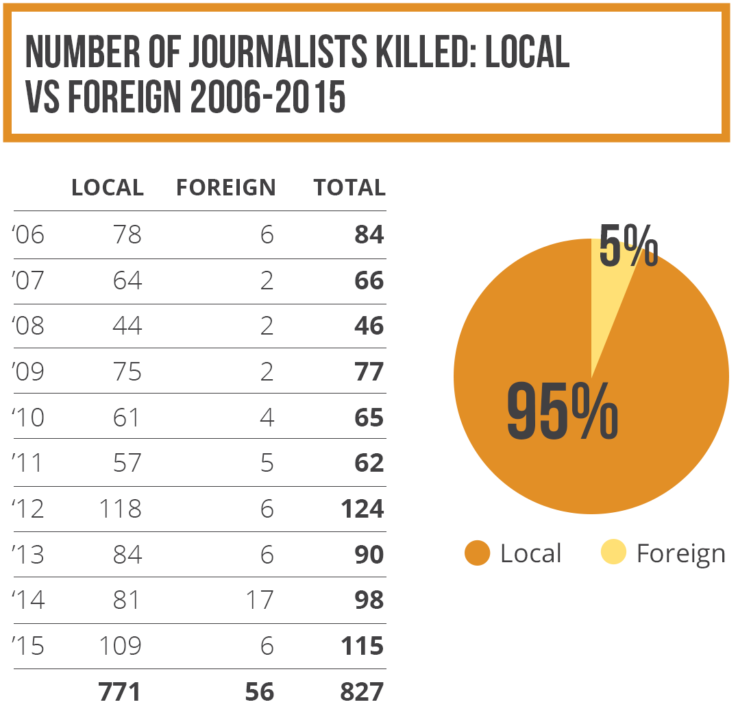 Number of journalists killed: local vs foreign 2006-2015