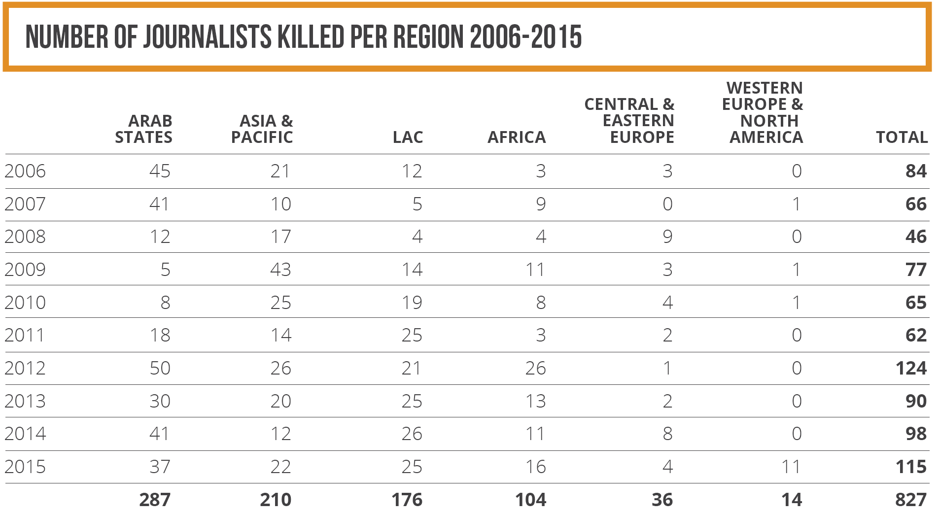 Number of journalists killed per region 2006-2015