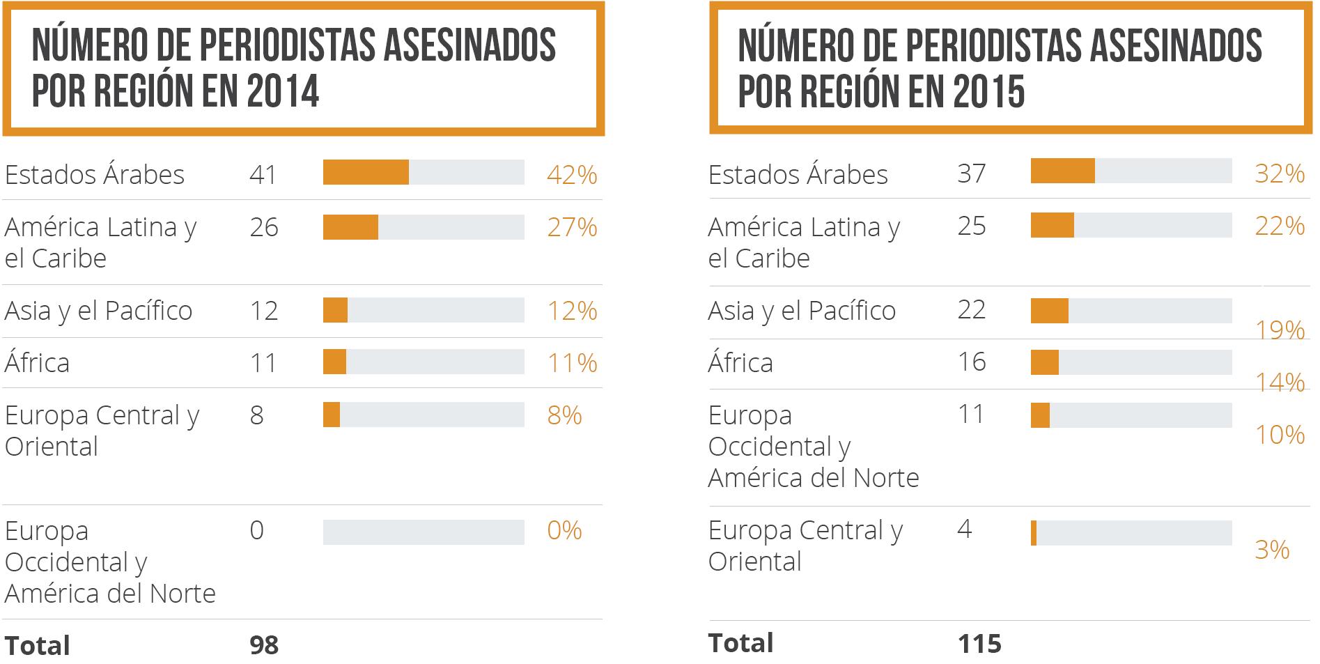 Número de periodistas asesinados por región 2014-2015