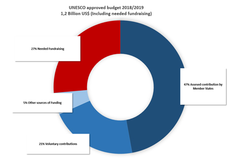 Where do UNESCO funds come from?