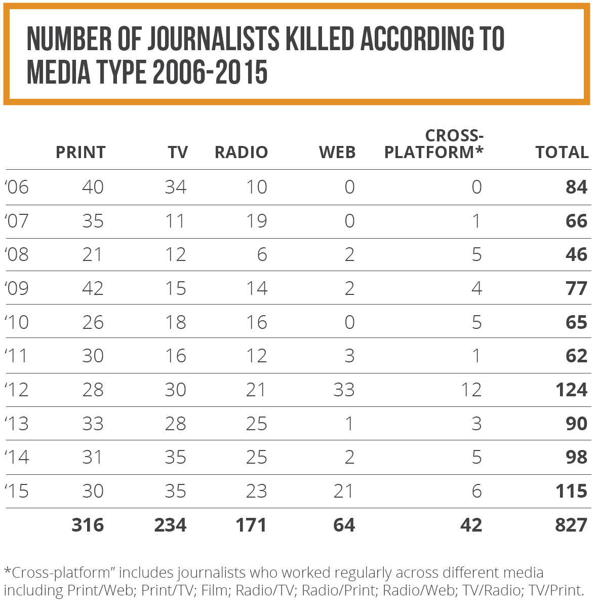 Number of journalists killed according to type of medium 2006-2015