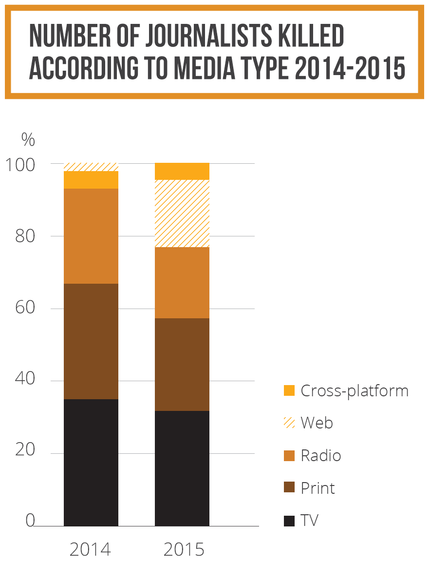 Number of journalists killed according to media type 2014-2015